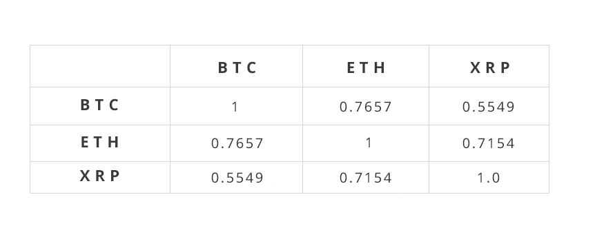 table of correlation value between BTC, ETH, and XRP